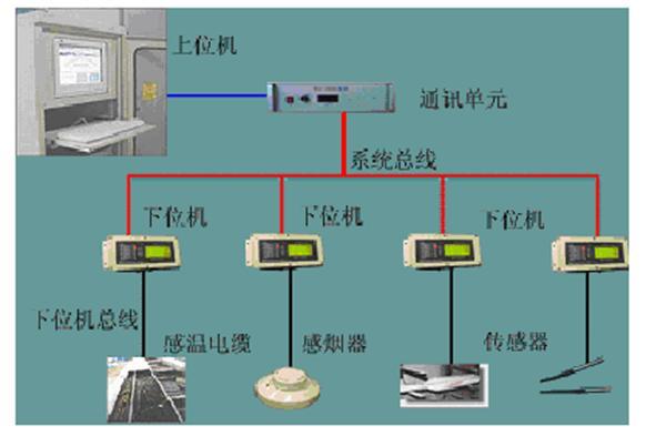 电缆温度在线监测,电缆接头温度